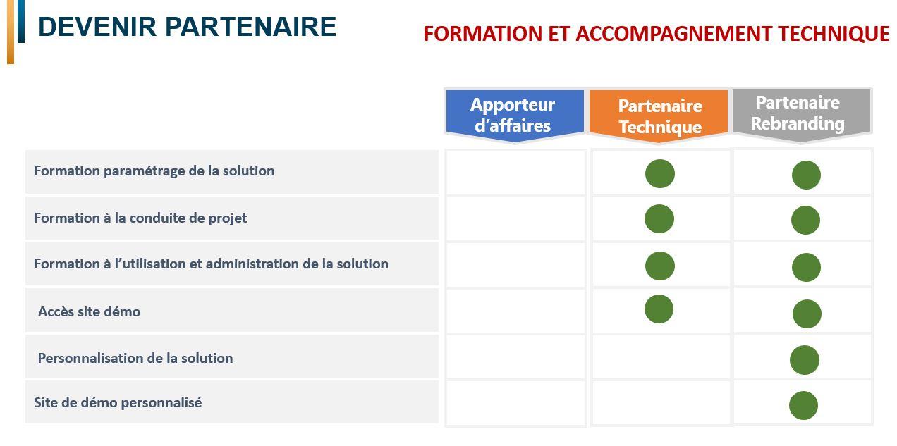 Formation et Accompagnement technique partenaire GED Docu-Pro Suite