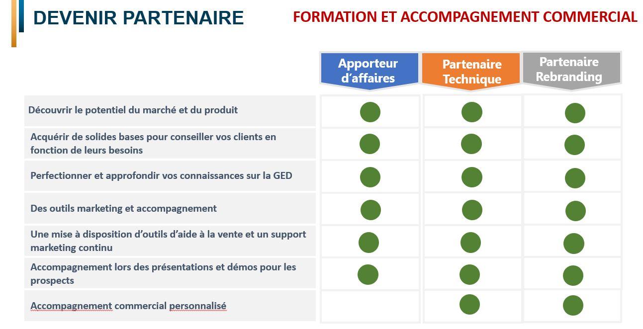 Formation et Accompagnement commercial partenaire GED Docu-Pro Suite
